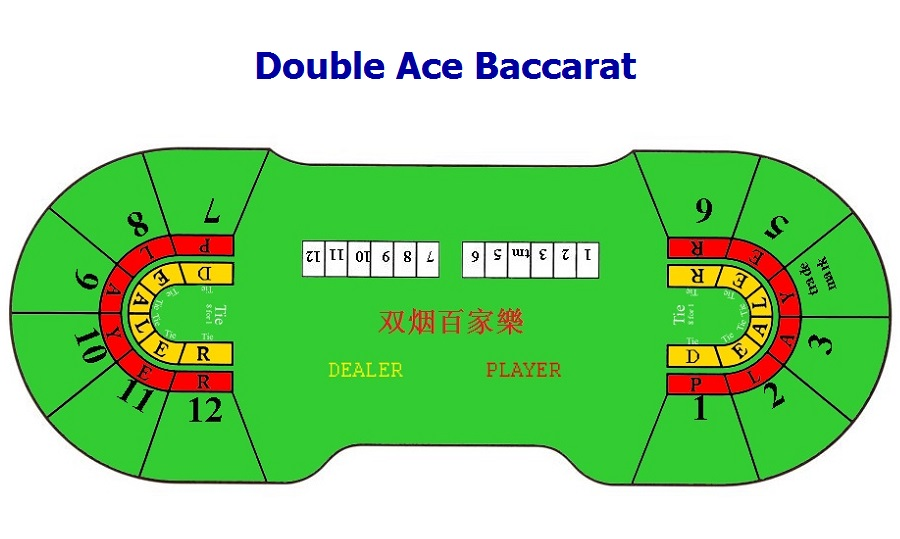 Baccarat Dealing Procedures